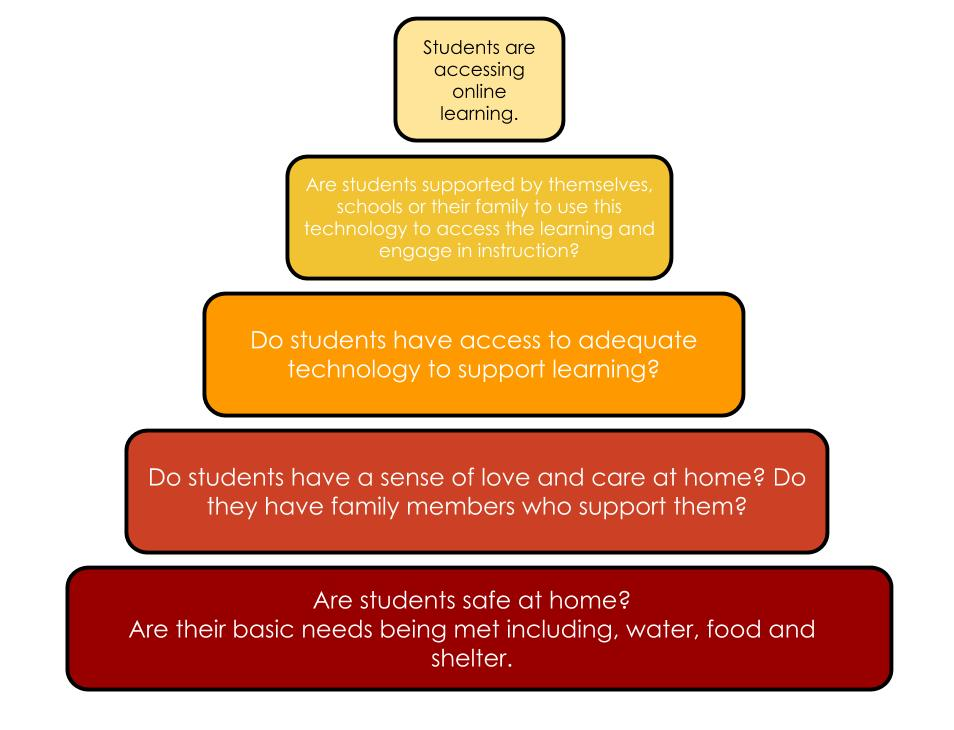 This image breaks down the needs of students through the following steps. Each need should be met before moving onto the next. Step 1 Are students safe at home? Are their basic needs being met including, water, food and shelter. Step 2Do students have a sense of love and care at home? Do they have family members who support them? Step 3Do students have access to adequate technology to support learning? Step 4 Are students supported by themselves, schools or their family to use this technology to access the learning and engage in instruction? Step 5 Students are accessing online learning.